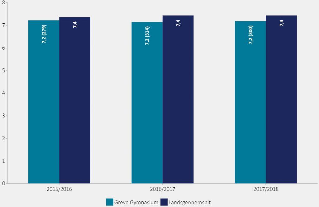 Figuren viser eksamensresultat ved studentereksamen (STX).  2015/2016: Greve Gymnasium = 7,2, Landsgennemsnit = 7,4 2016/2017: Greve Gymnasium = 7,2, Landsgennemsnit = 7,4 2017/2018: Greve Gymnasium = 7,2, Landsgennemsnit = 7,4