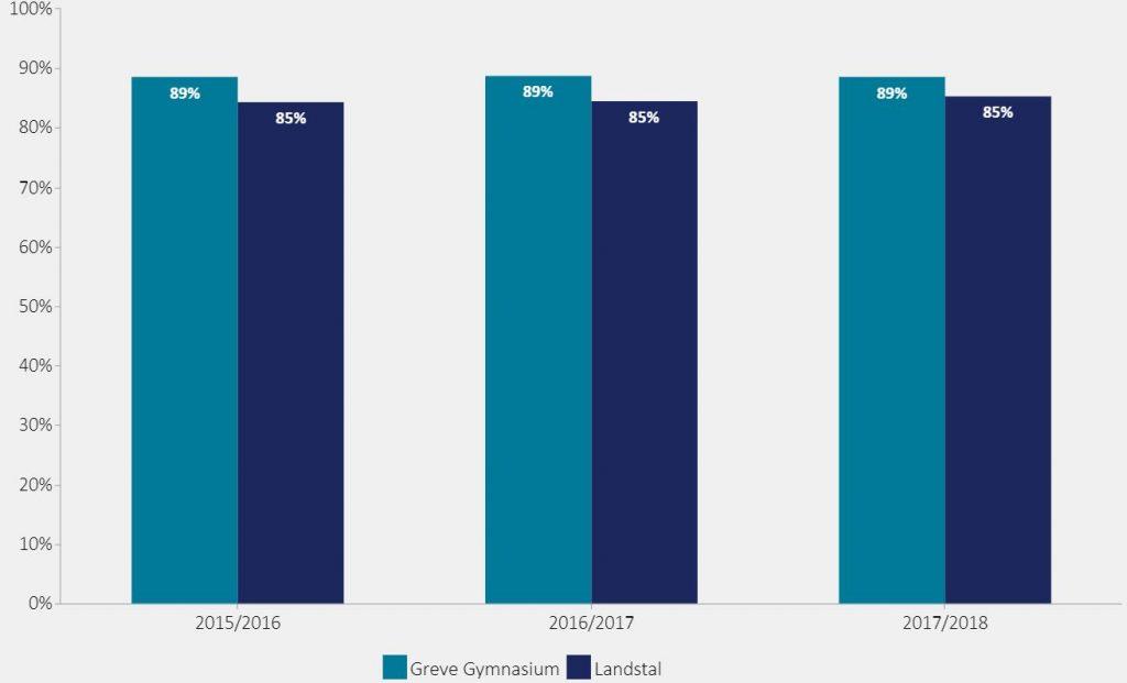 Figuren viser andelen af STX-elever der fuldførte uddannelsen.  2015/2016: Greve Gymnasium = 89%, Landstal = 85% 2016/2017:  Greve Gymnasium = 89%, Landstal = 85% 2017/2018: Greve Gymnasium = 89%, Landstal = 85%