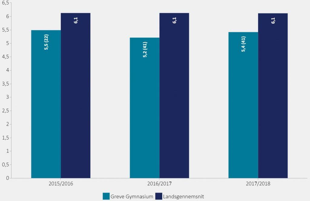 Figuren viser eksamensresultat ved studentereksamen (HF).  2015/2016: Greve Gymnasium = 5,5, Landsgennemsnit = 6,1  2016/2017: Greve Gymnasium = 5,2, Landsgennemsnit = 6,1  2017/2018: Greve Gymnasium = 5,4, Landsgennemsnit = 6,1
