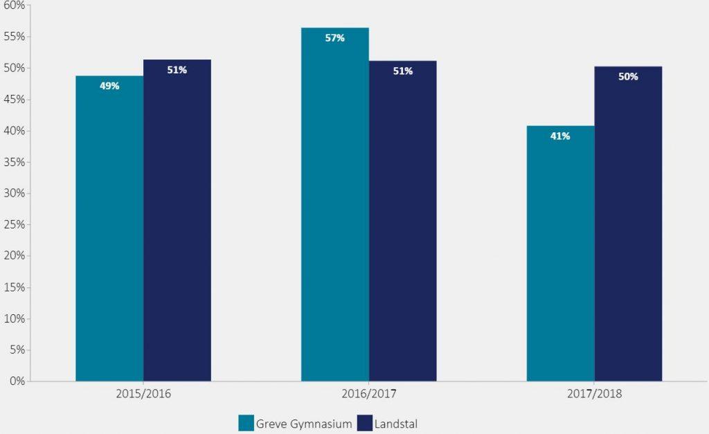 Figuren viser andel HF-studenter der i september to år (27 måneder) efter studentereksamen er i gang med en videregående uddannelse.   I 2015/2016: Greve Gymnasium = 49%, Landsgennemsnit = 51%  I 2016/2017: Greve Gymnasium = 57%, Landsgennemsnit = 51%  I 2017/2018: Greve Gymnasium = 41%, Landsgennemsnit = 50%