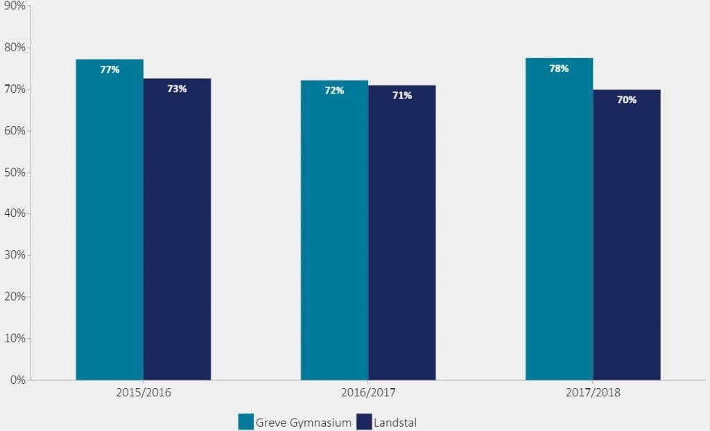 Figuren viser andel studenter der i september to år (27 måneder) efter studentereksamen er i gang med en videregående uddannelse.   I 2015/2016: Greve Gymnasium = 77%, Landsgennemsnit = 73%  I 2016/2017: Greve Gymnasium = 72%, Landsgennemsnit = 71%  I 2017/2018: Greve Gymnasium = 78%, Landsgennemsnit = 70%